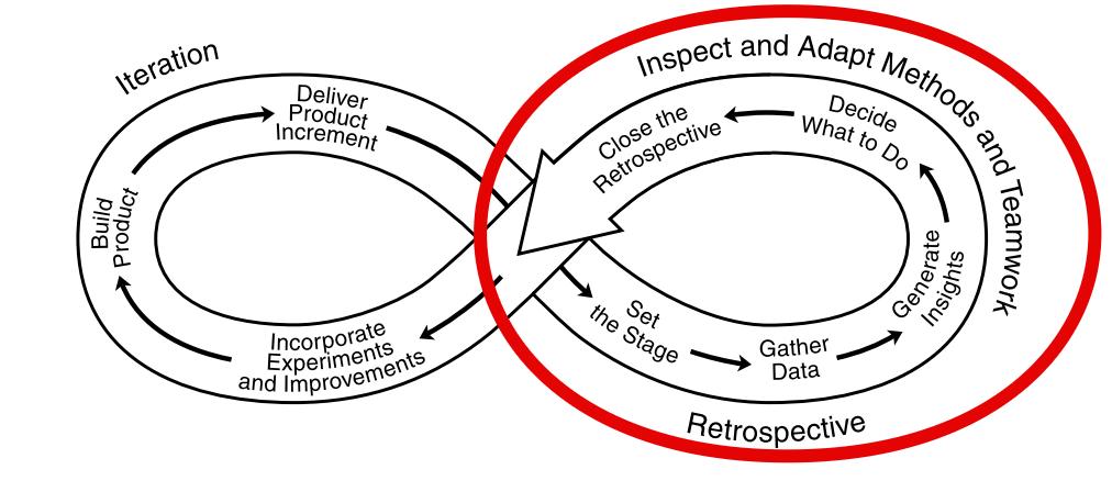 Quelle: Derby and Larsen - Agile Retrospectives