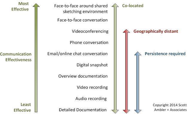 Kommunikationsformen und Ihre Wirkung