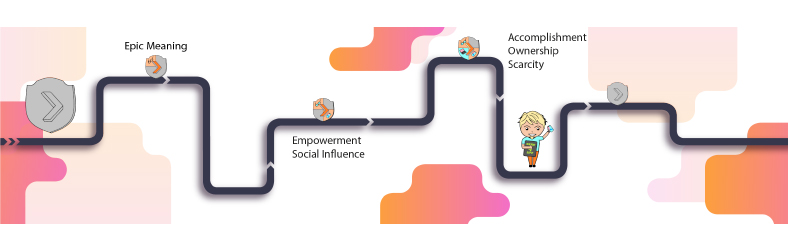 Gamification Journey