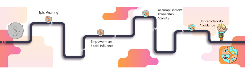 Gamification Journey 4
