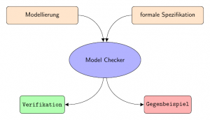 Funktionsweise eines Model Checkers