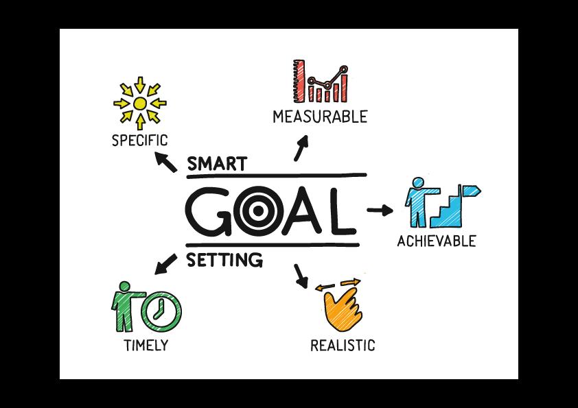 SMARTE Ziele für mehr Aufmerksamkeit